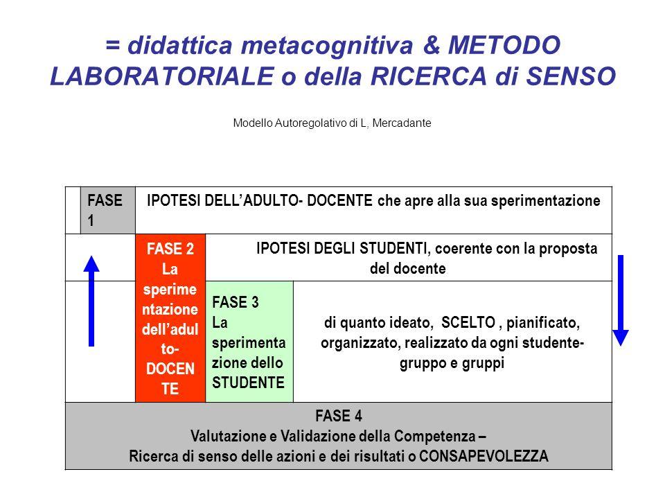 = didattica metacognitiva & METODO LABORATORIALE o della RICERCA di SENSO Modello Autoregolativo di L, Mercadante