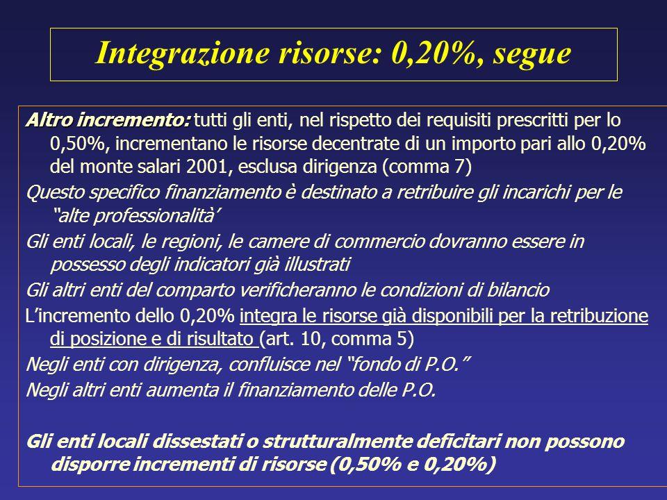 Integrazione risorse: 0,20%, segue
