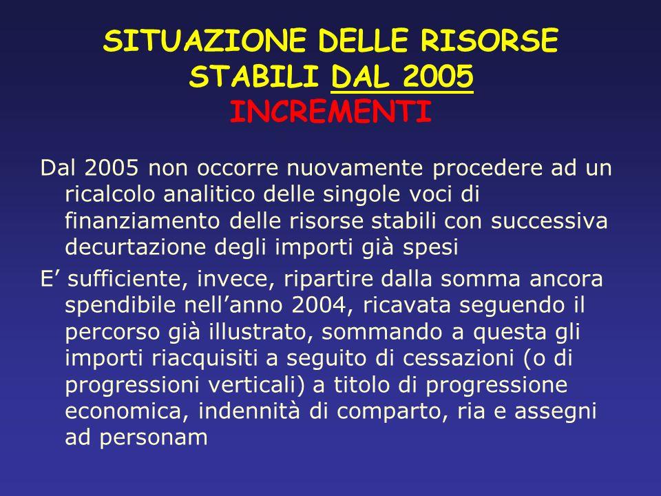 SITUAZIONE DELLE RISORSE STABILI DAL 2005 INCREMENTI
