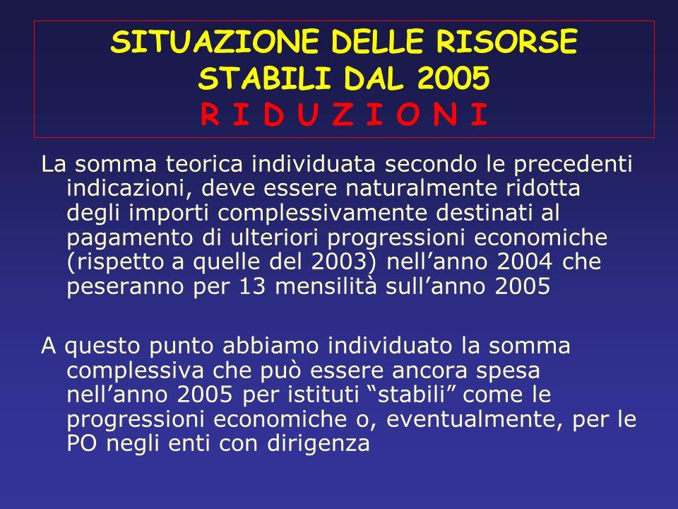 SITUAZIONE DELLE RISORSE STABILI DAL 2005 R I D U Z I O N I