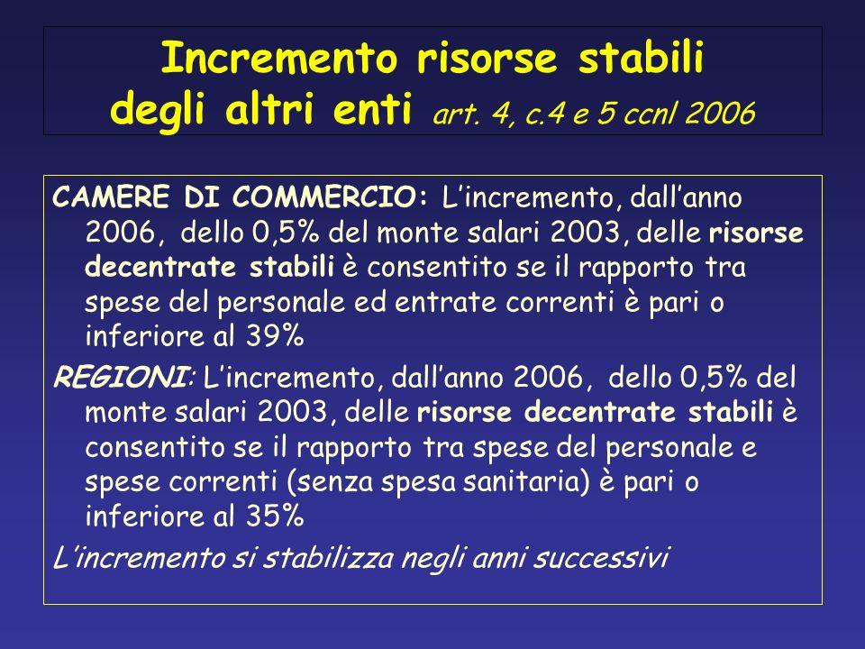Incremento risorse stabili degli altri enti art. 4, c.4 e 5 ccnl 2006