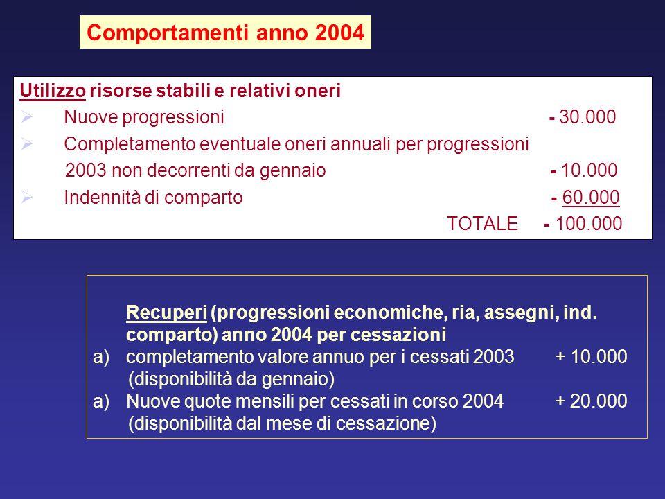Comportamenti anno 2004 Utilizzo risorse stabili e relativi oneri