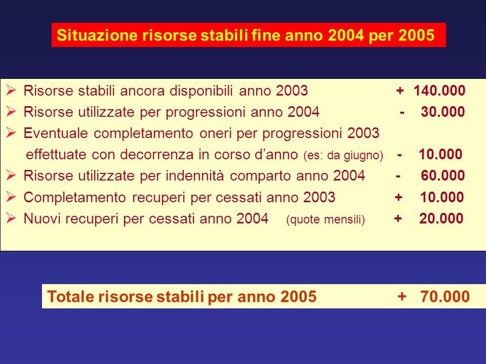 Situazione risorse stabili fine anno 2004 per 2005