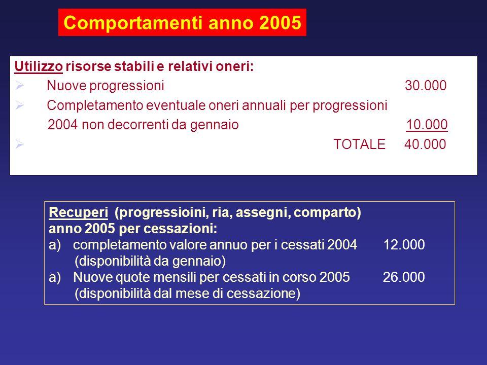 Comportamenti anno 2005 Utilizzo risorse stabili e relativi oneri: