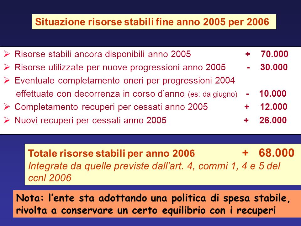 Situazione risorse stabili fine anno 2005 per 2006