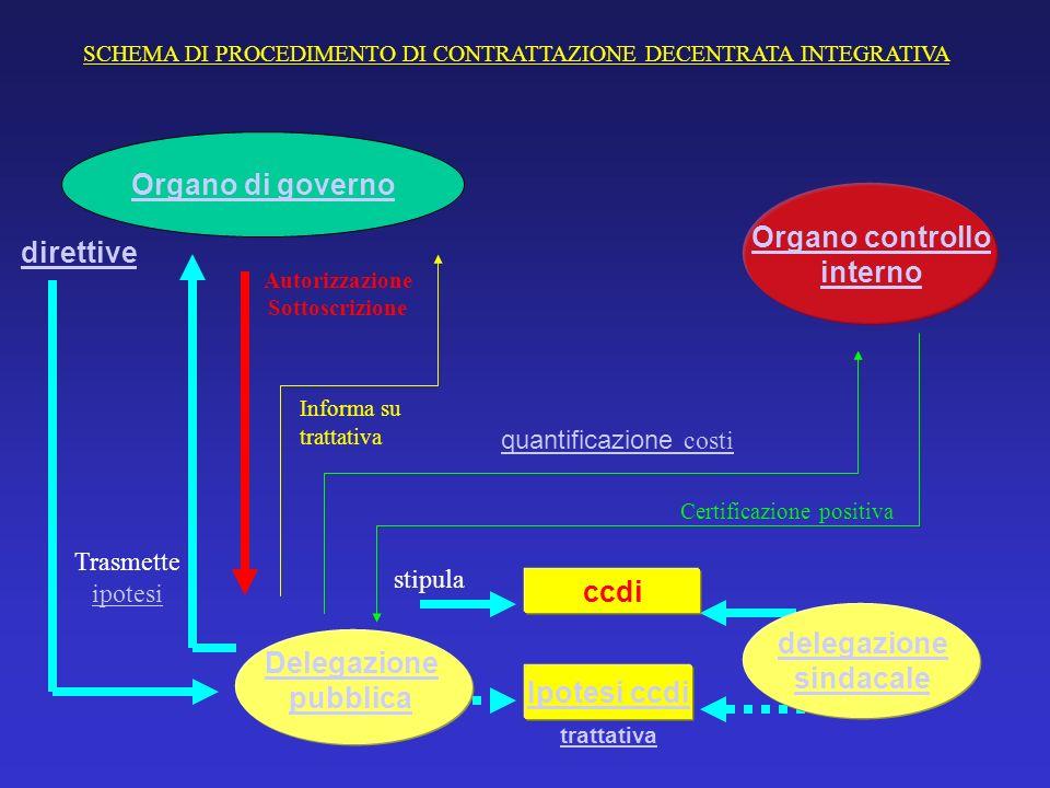Organo di governo Organo controllo interno direttive ccdi delegazione