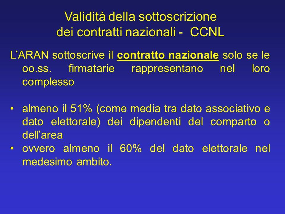 Validità della sottoscrizione dei contratti nazionali - CCNL
