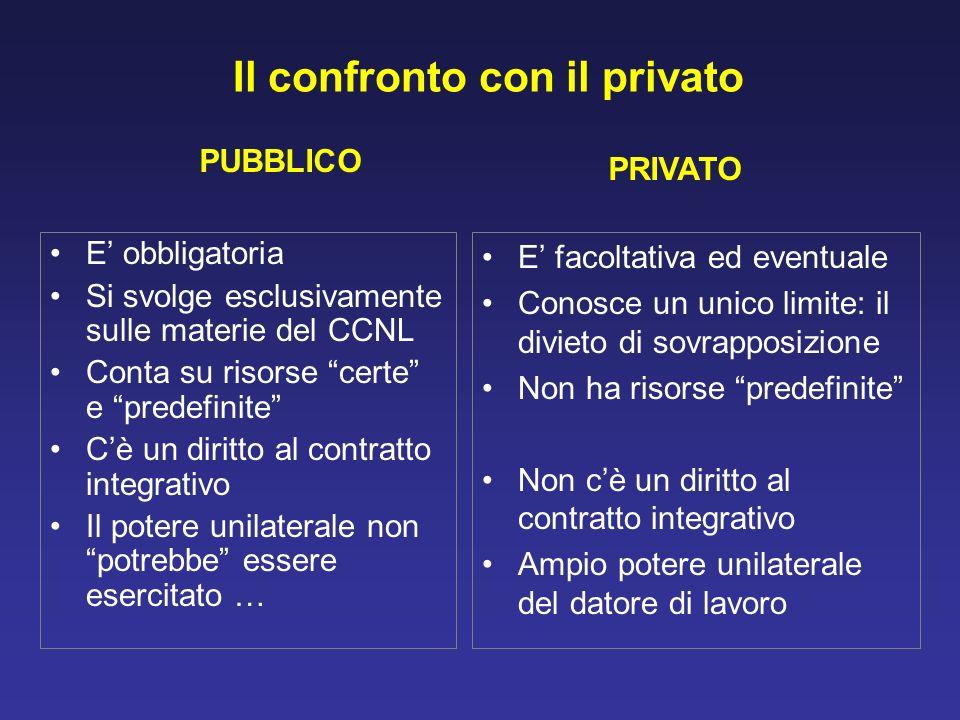Il confronto con il privato