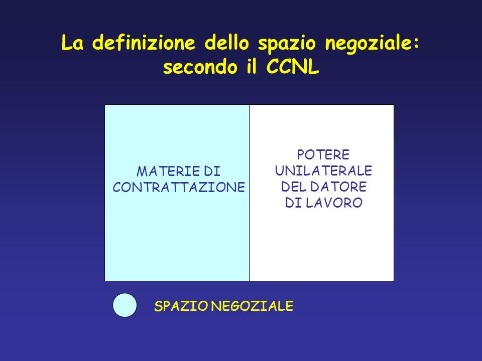 La definizione dello spazio negoziale: secondo il CCNL