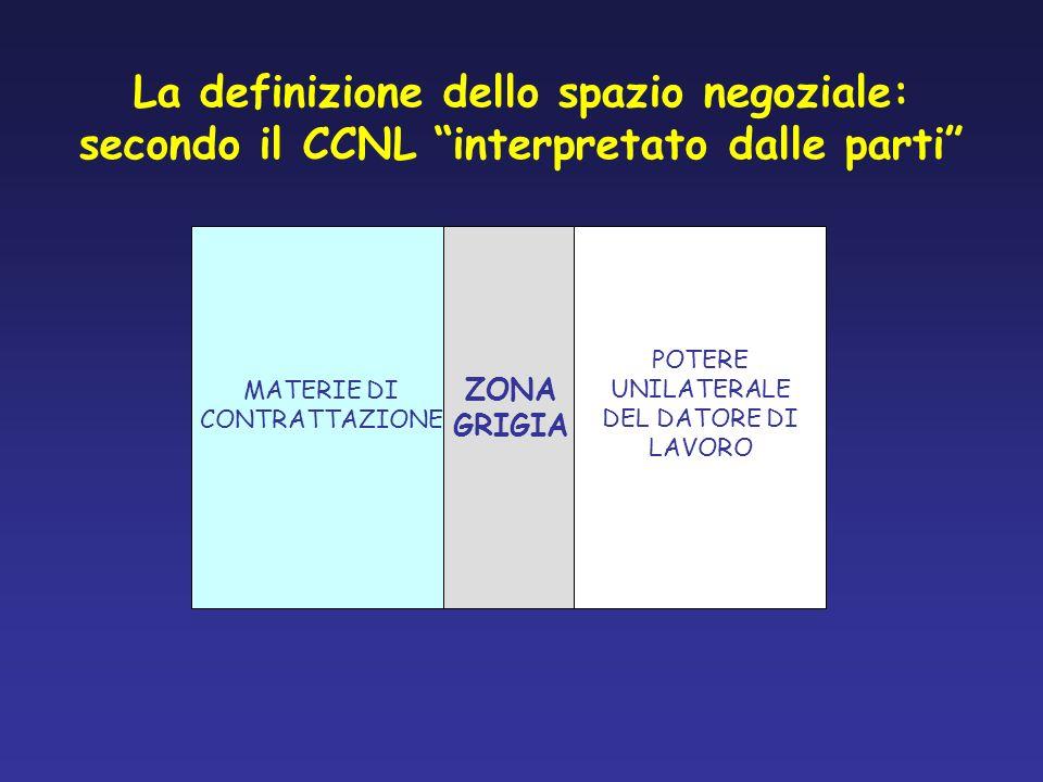 La definizione dello spazio negoziale: secondo il CCNL interpretato dalle parti