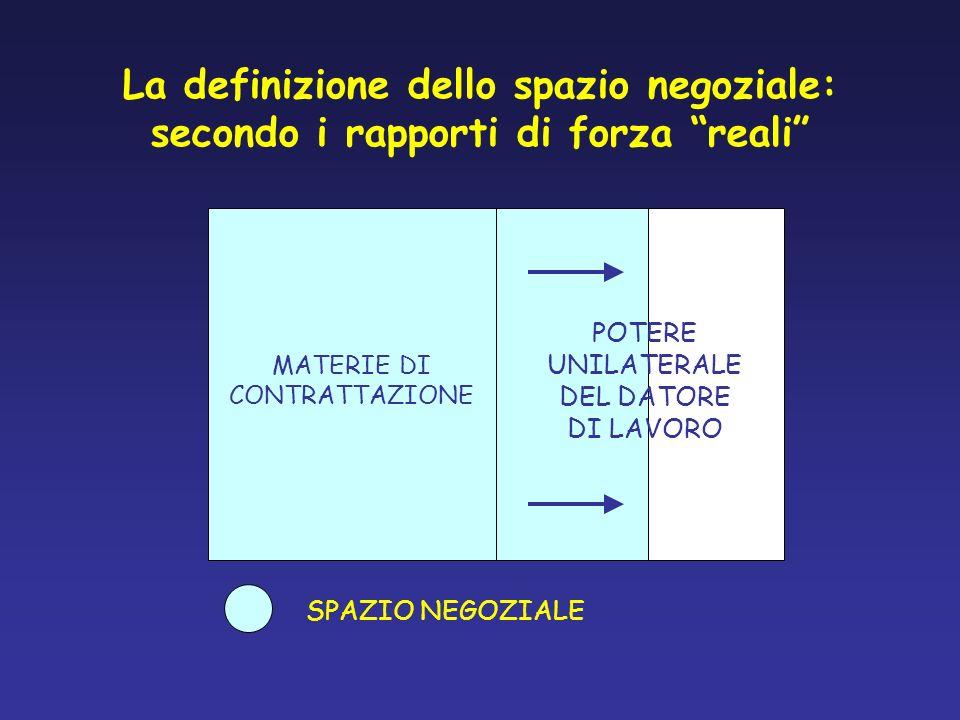 La definizione dello spazio negoziale: secondo i rapporti di forza reali