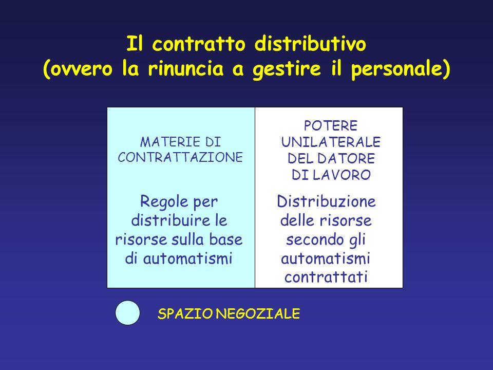 Il contratto distributivo (ovvero la rinuncia a gestire il personale)