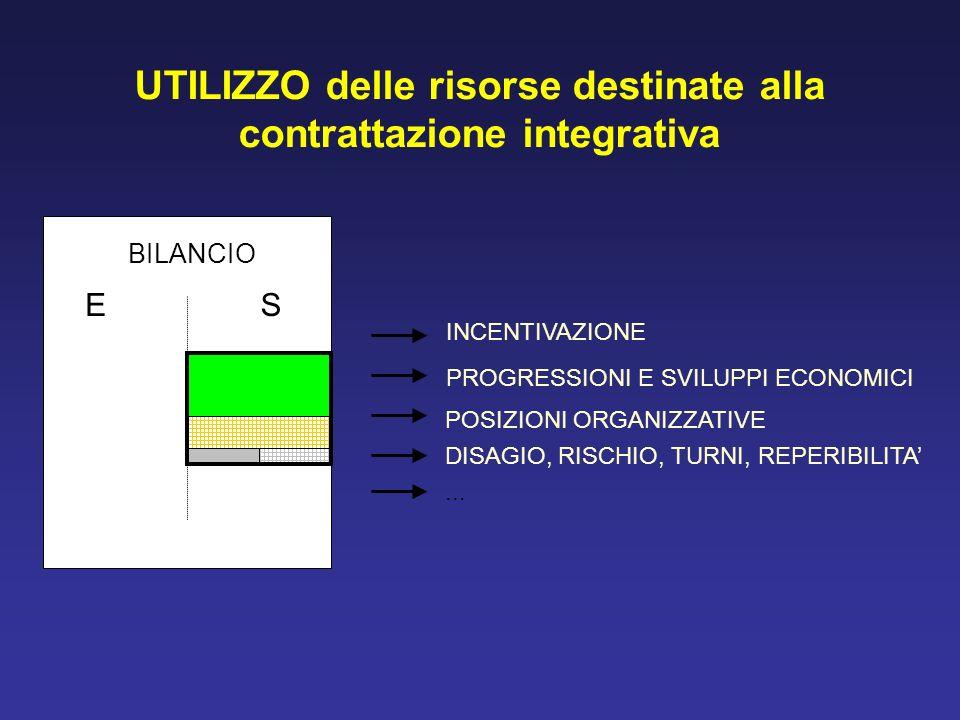 UTILIZZO delle risorse destinate alla contrattazione integrativa