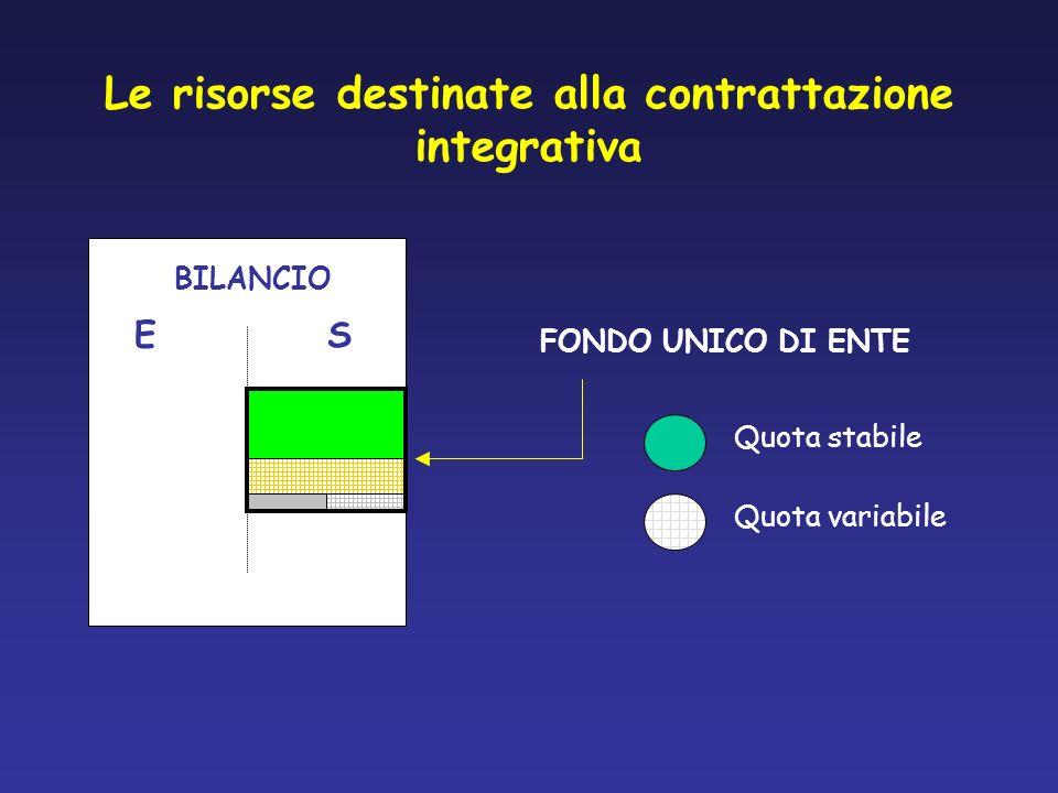 Le risorse destinate alla contrattazione integrativa