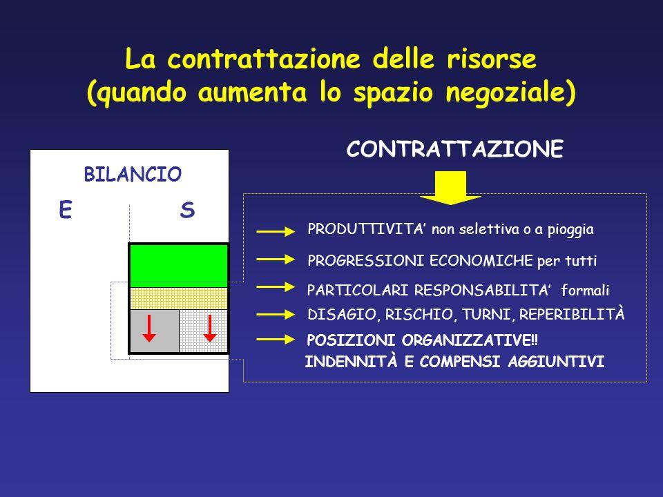 La contrattazione delle risorse (quando aumenta lo spazio negoziale)