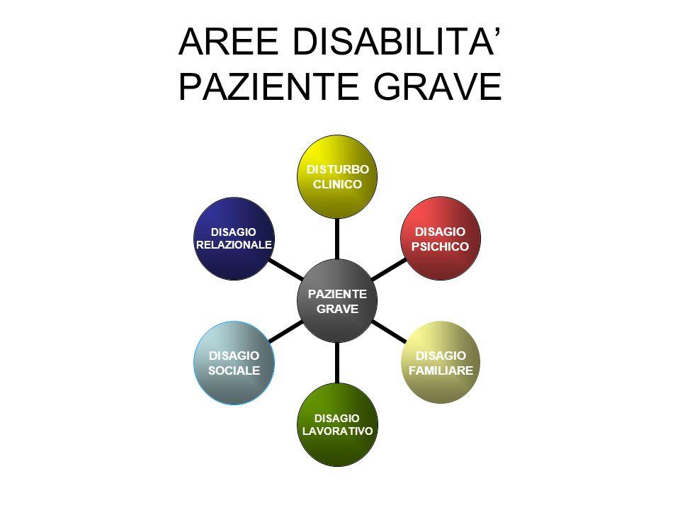 AREE DISABILITA' PAZIENTE GRAVE