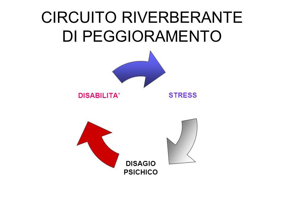 CIRCUITO RIVERBERANTE DI PEGGIORAMENTO