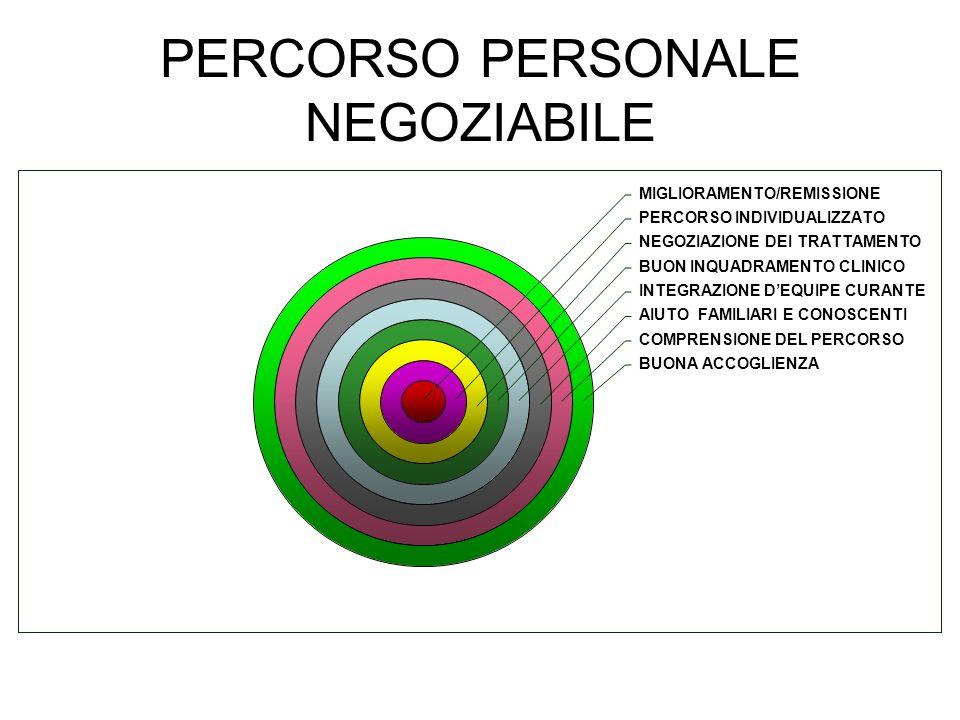 PERCORSO PERSONALE NEGOZIABILE