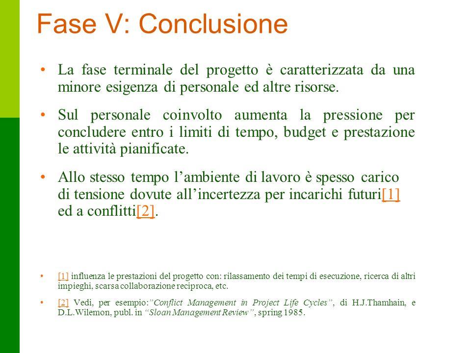 Fase V: Conclusione La fase terminale del progetto è caratterizzata da una minore esigenza di personale ed altre risorse.