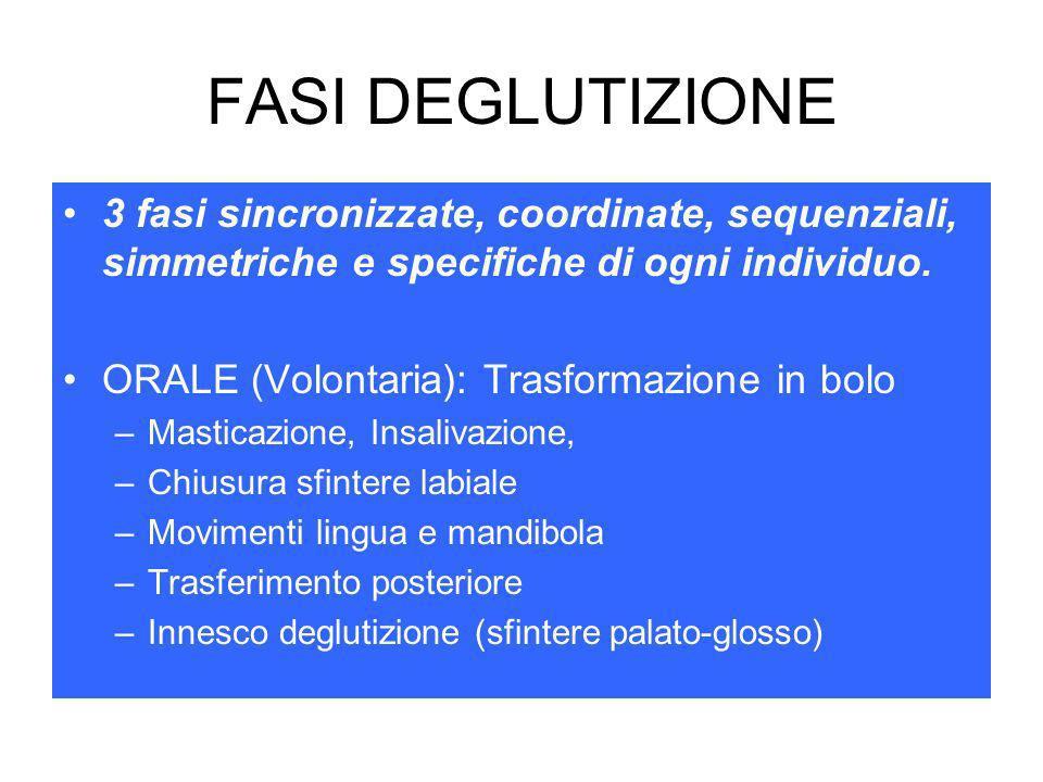 FASI DEGLUTIZIONE 3 fasi sincronizzate, coordinate, sequenziali, simmetriche e specifiche di ogni individuo.