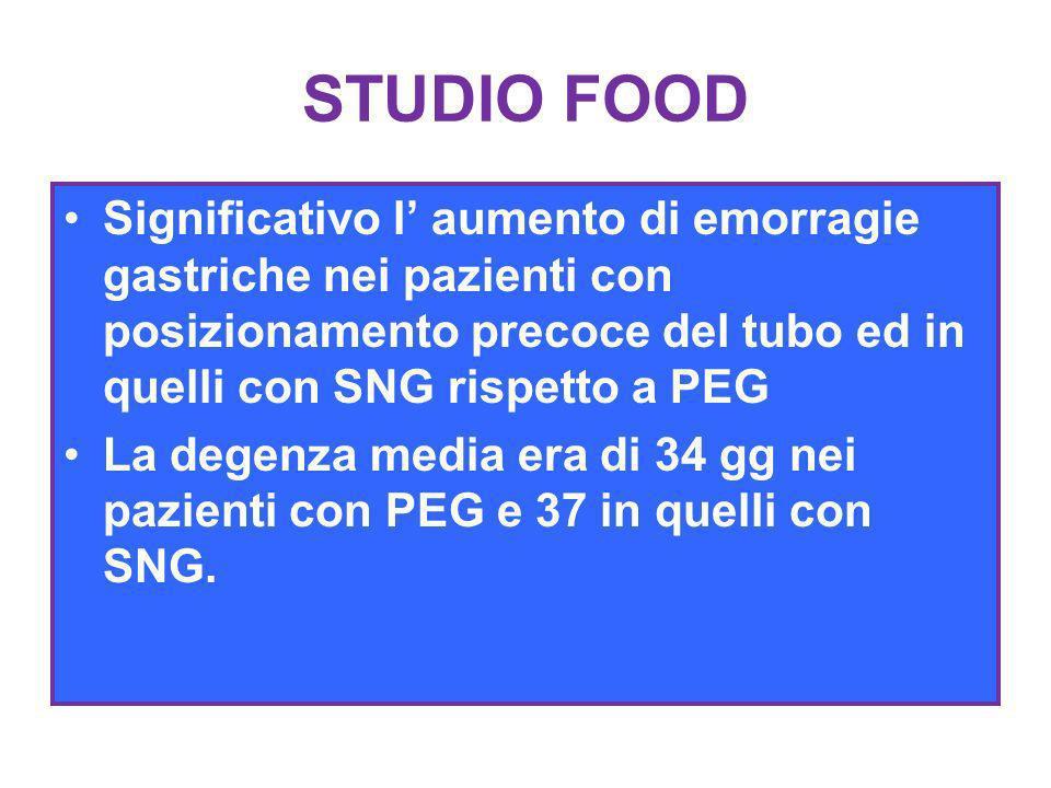 STUDIO FOOD Significativo l' aumento di emorragie gastriche nei pazienti con posizionamento precoce del tubo ed in quelli con SNG rispetto a PEG.