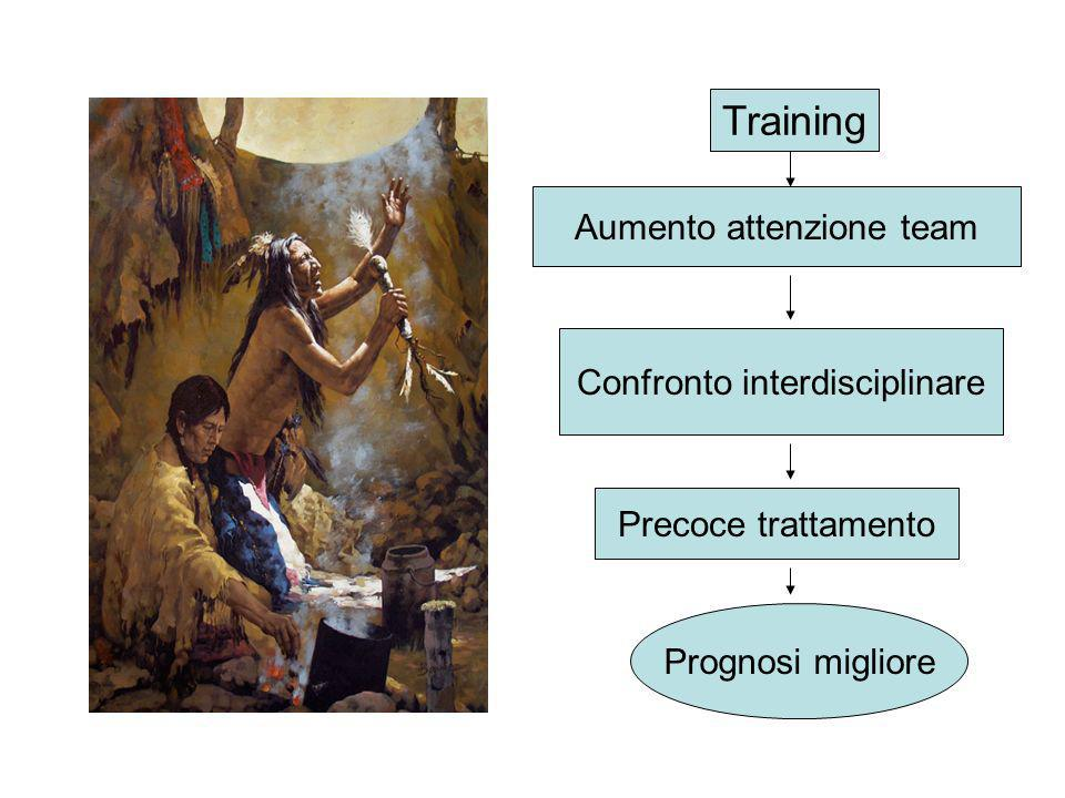 Training Aumento attenzione team Confronto interdisciplinare