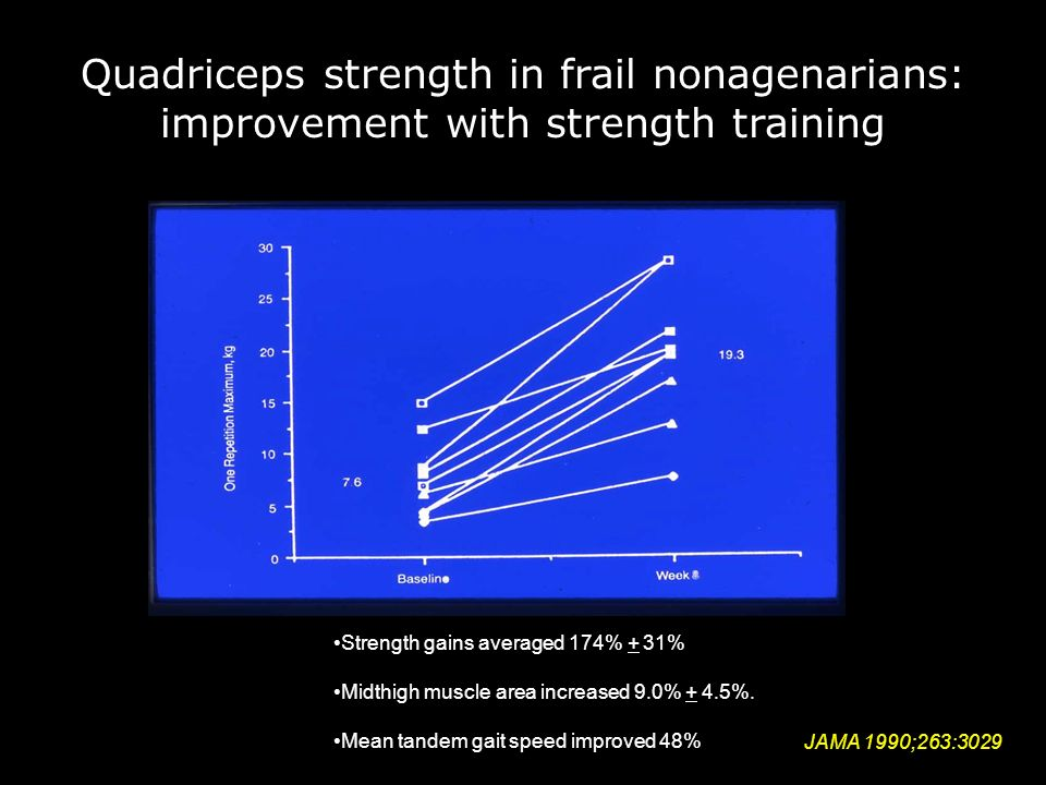 Quadriceps strength in frail nonagenarians: improvement with strength training