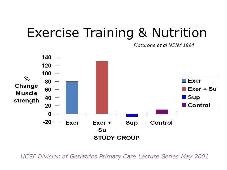 Exercise Training & Nutrition