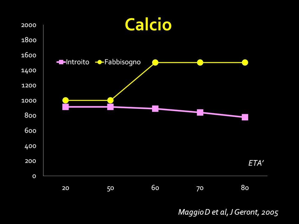 Calcio Maggio D et al, J Geront, 2005