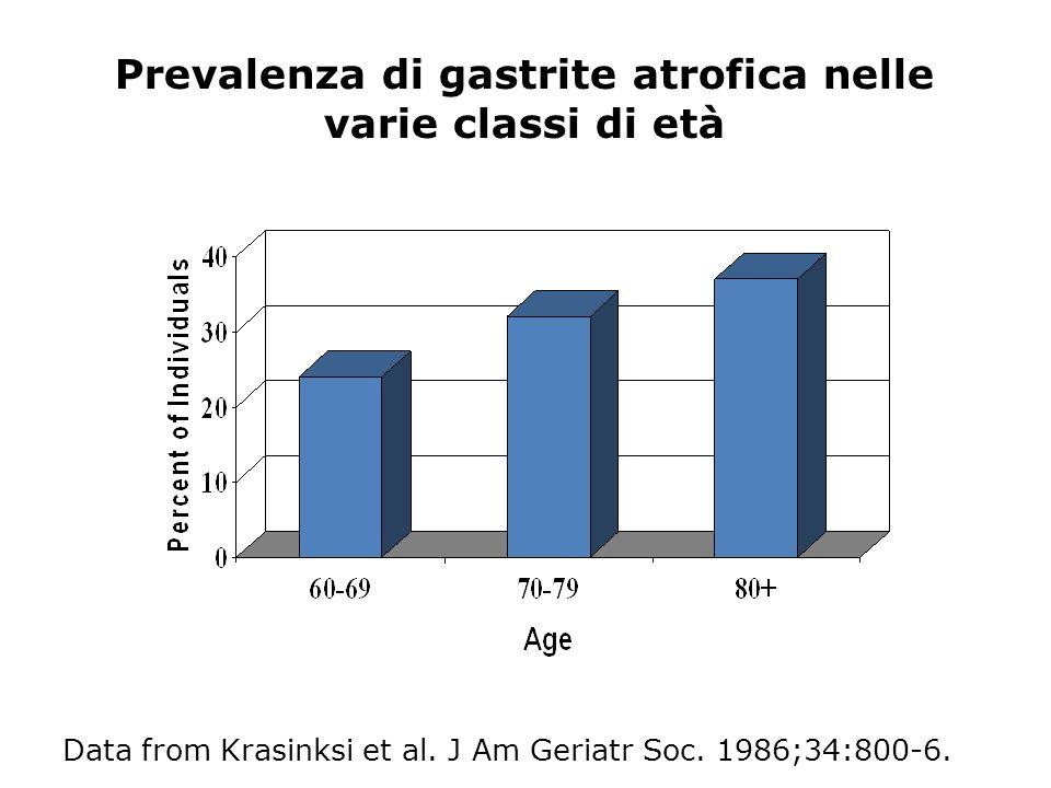 Prevalenza di gastrite atrofica nelle varie classi di età