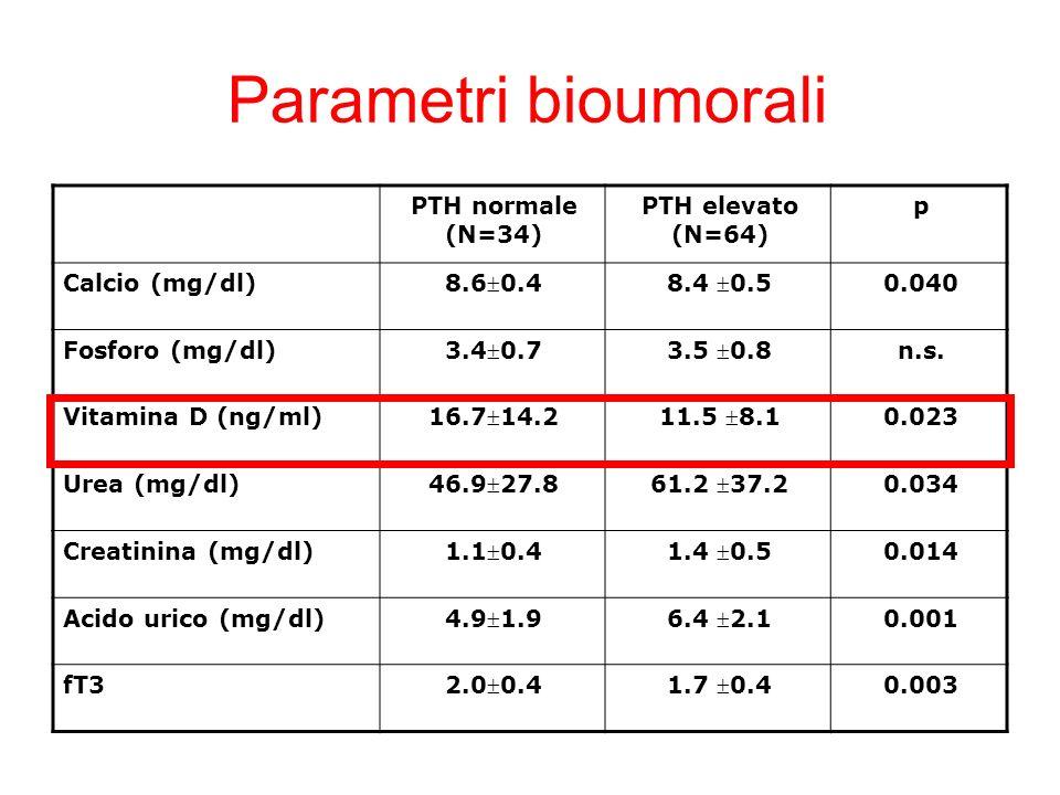 Parametri bioumorali PTH normale (N=34) PTH elevato (N=64) p