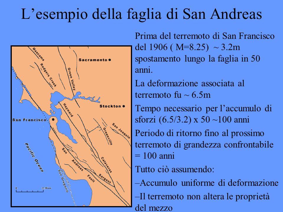 L'esempio della faglia di San Andreas