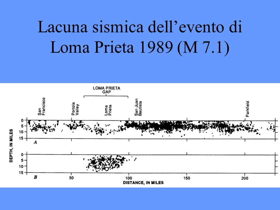 Lacuna sismica dell'evento di Loma Prieta 1989 (M 7.1)