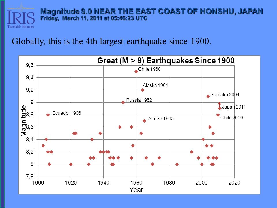 Globally, this is the 4th largest earthquake since 1900.