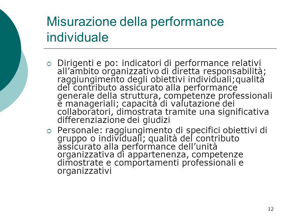 Misurazione della performance individuale