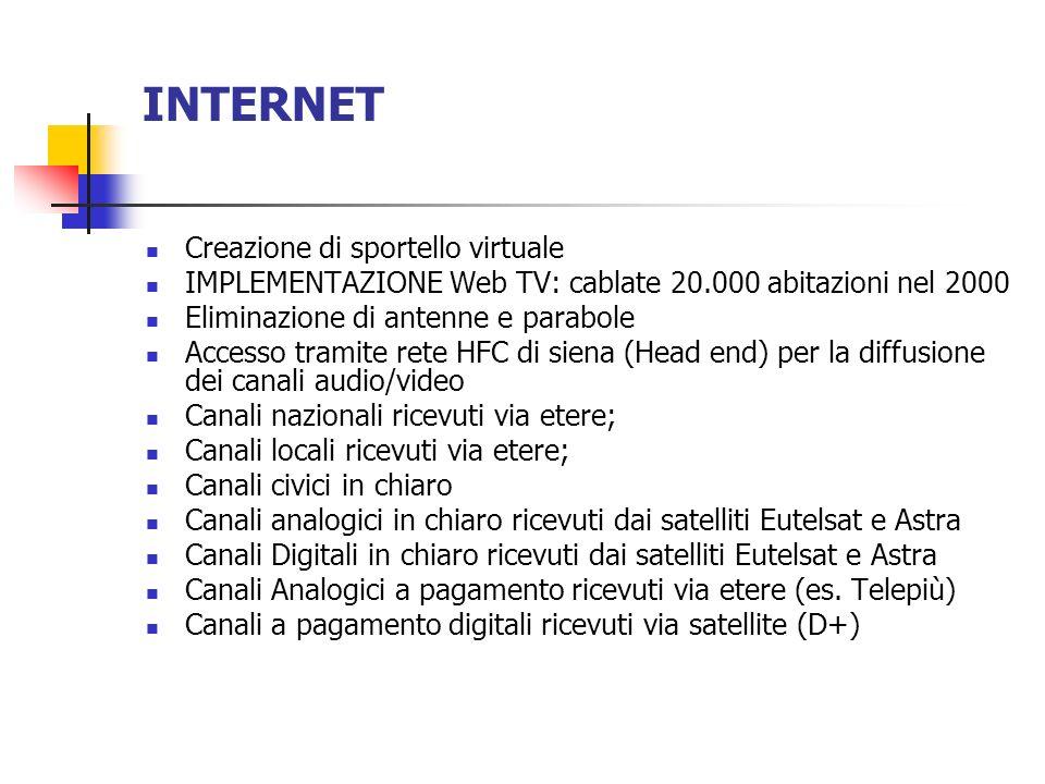 INTERNET Creazione di sportello virtuale