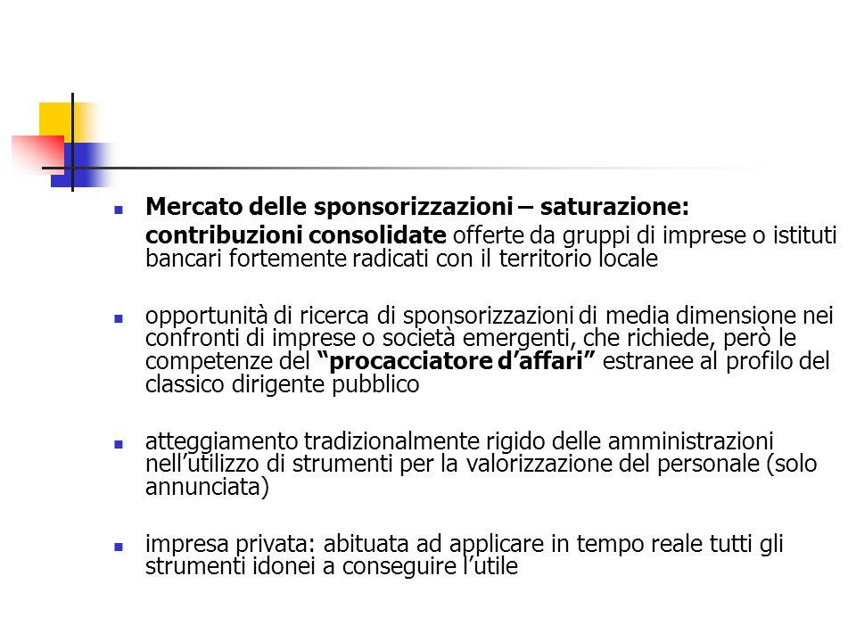 Mercato delle sponsorizzazioni – saturazione: