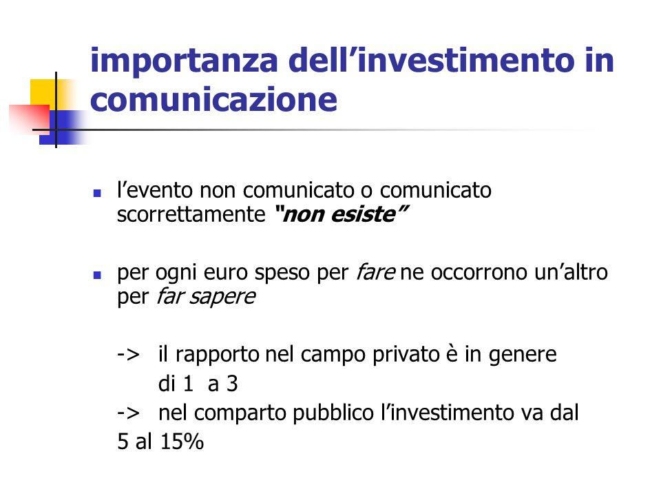 importanza dell'investimento in comunicazione