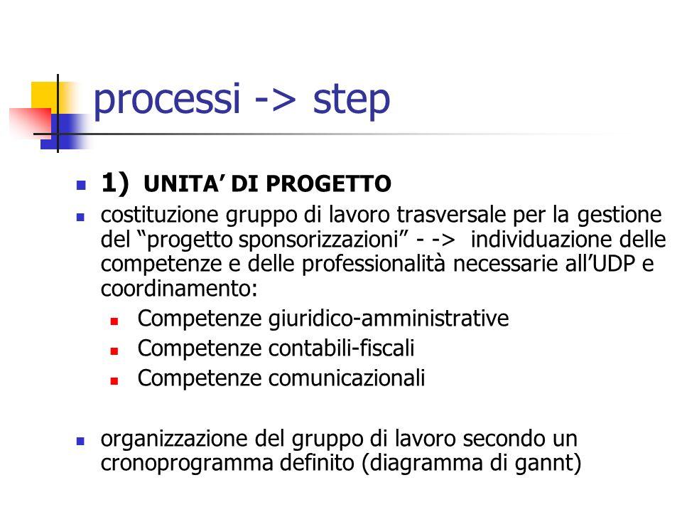processi -> step 1) UNITA' DI PROGETTO