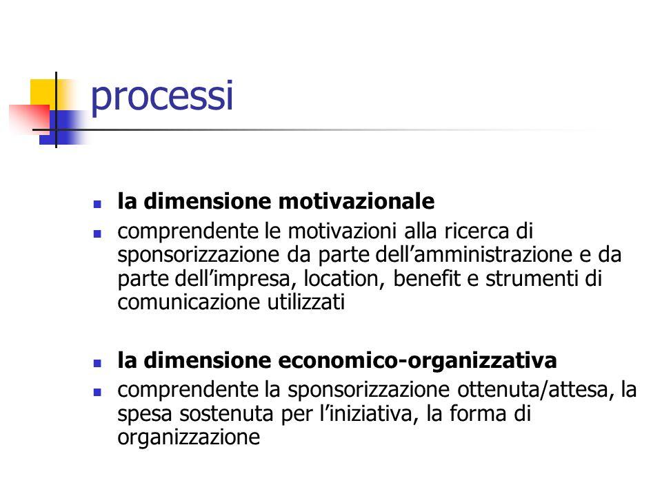 processi la dimensione motivazionale