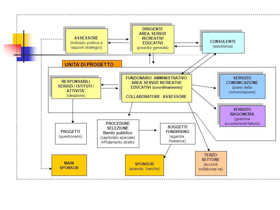 FUNZIONARIO AMMINISTRATIVO AREA SERVIZI RICREATIVI EDUCATIVI (coordinamento)