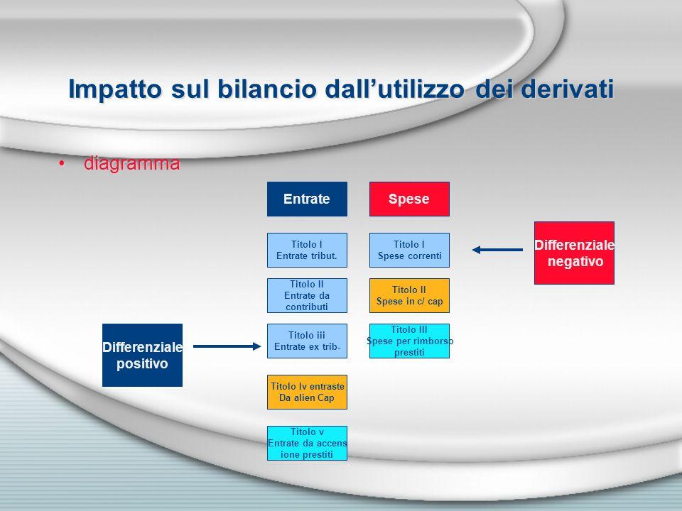 Impatto sul bilancio dall'utilizzo dei derivati