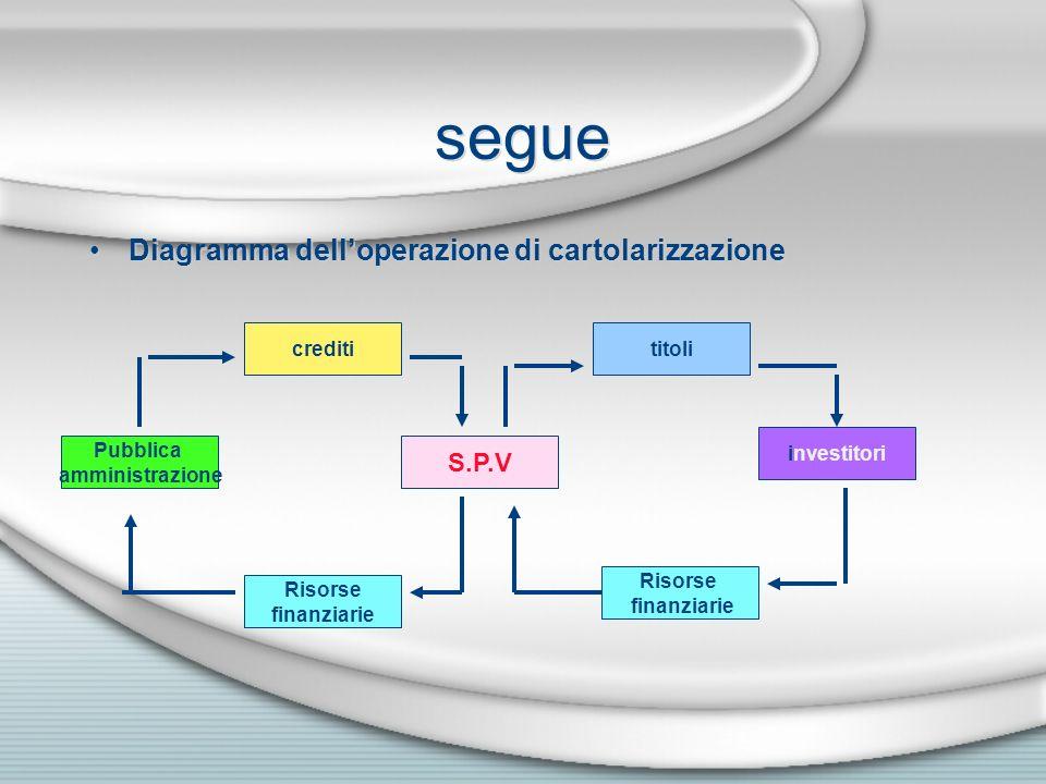 segue Diagramma dell'operazione di cartolarizzazione S.P.V crediti
