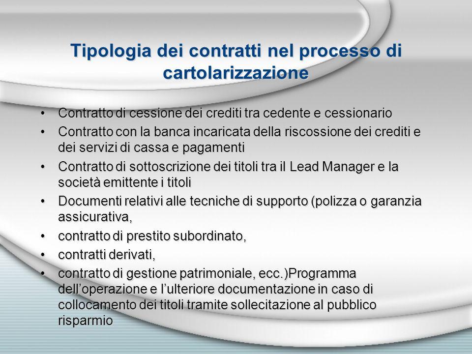 Tipologia dei contratti nel processo di cartolarizzazione
