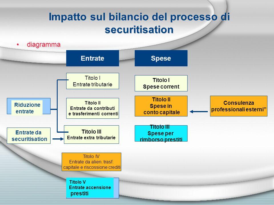 Impatto sul bilancio del processo di securitisation