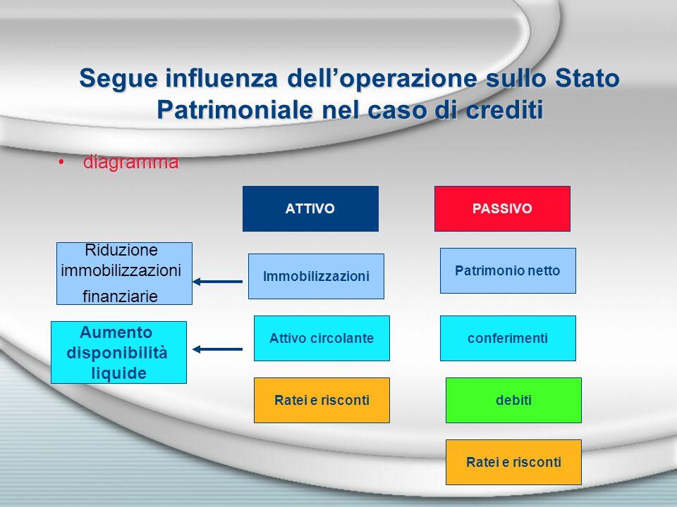 Segue influenza dell'operazione sullo Stato Patrimoniale nel caso di crediti
