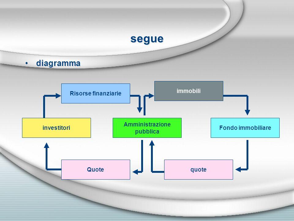 segue diagramma immobili Risorse finanziarie investitori