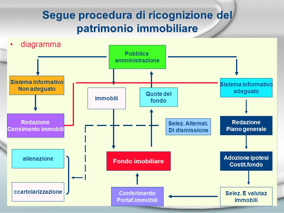 Segue procedura di ricognizione del patrimonio immobiliare
