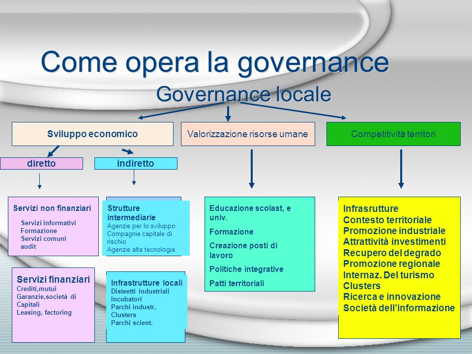 Come opera la governance