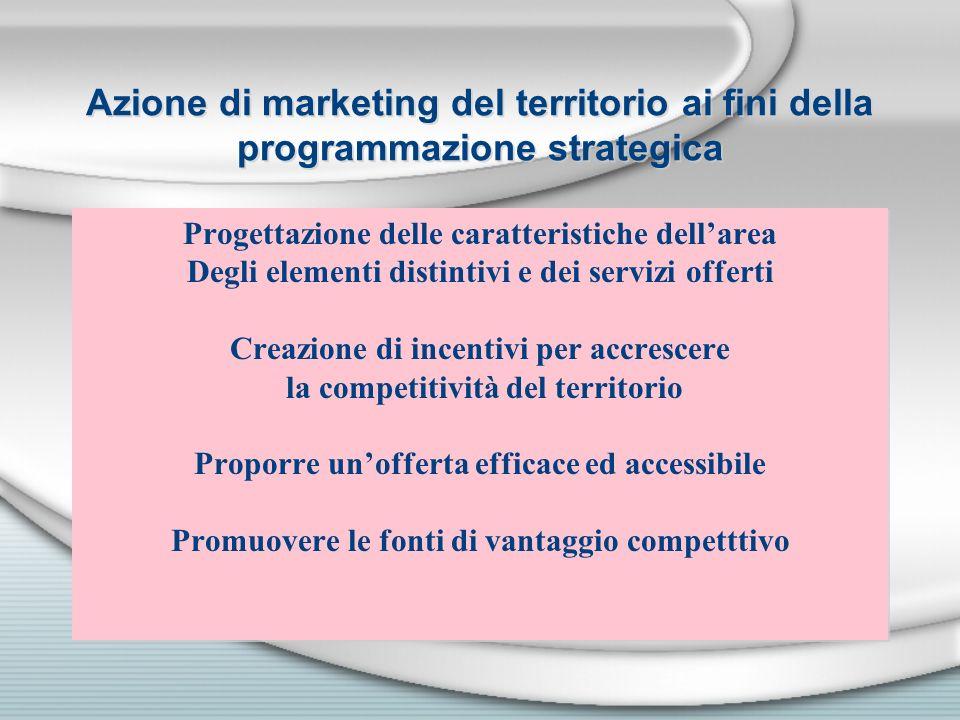 Azione di marketing del territorio ai fini della programmazione strategica